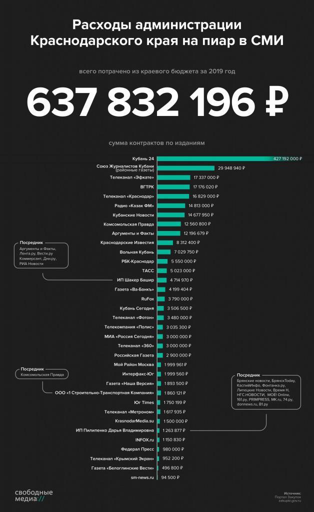 Расходы на СМИ в Краснодарском крае